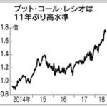 直近は調整と見る人が多い → プット・コール・レシオは11年ぶりの高水準